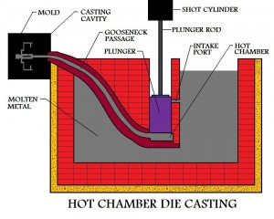 NYC workers comp for die casting companies